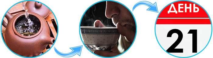 Инструкция по применению Монастырского чая