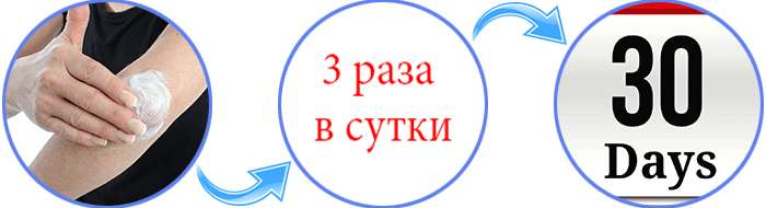 Инструкция по применению крема Артрозакс.