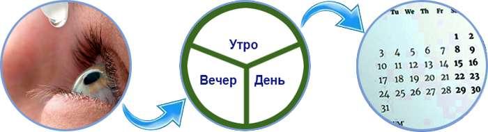 Инструкция по применению Оптивистина.
