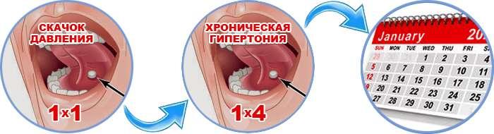 Инструкция по применению лекарства Cardilife.